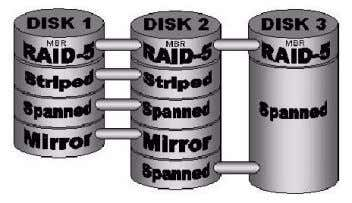 Mirrored  Striped  RAID-5  RAID-10  Basic Software RAID EnCaseForensic Imager applications support