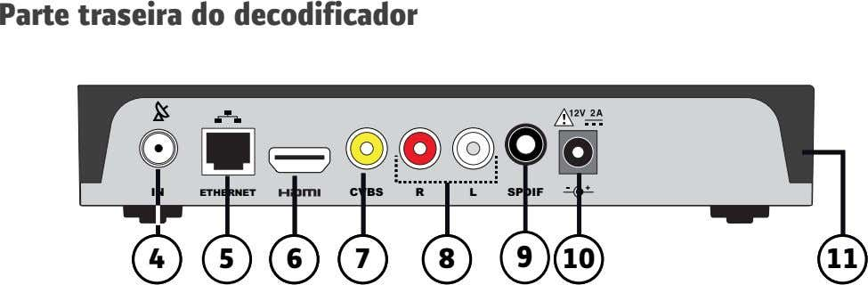 Parte traseira do decodificador IN ETHERNET CVBS R L SPDIF 4 3 5 6 4