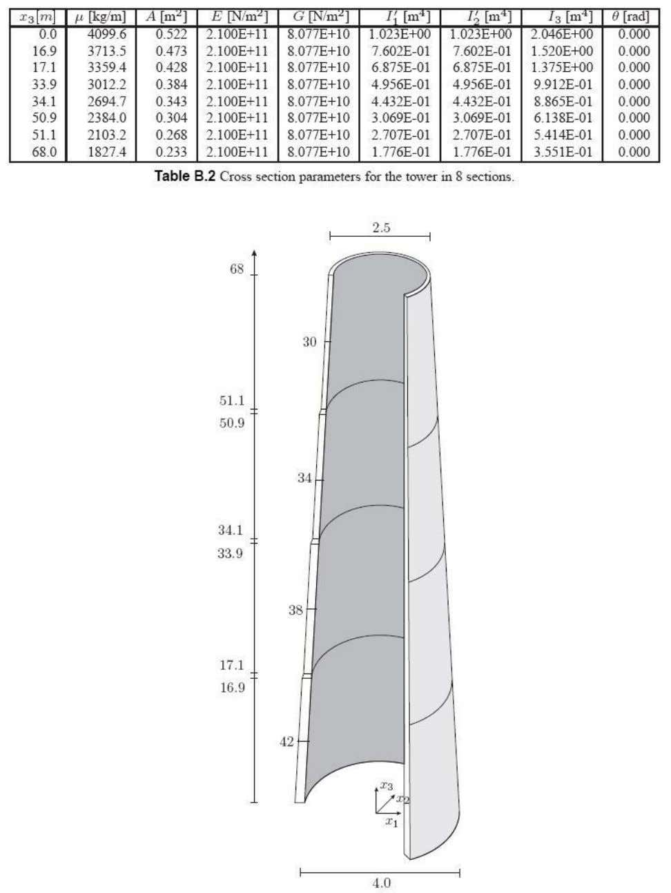Wind Turbine Tower Dynamics Modelling 08.04.2014/OBA/AH 4/5 Figure 2: Realistic Tower