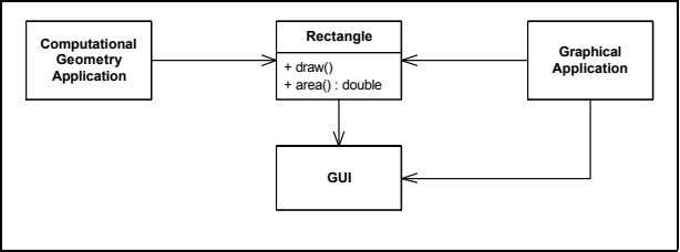 Rectangle Computational Graphical Geometry + draw() Application Application + area() : double GUI