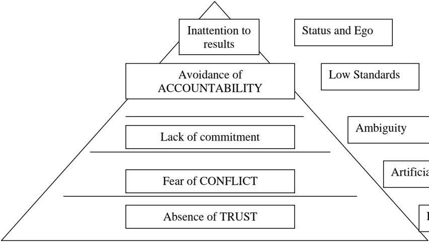 Inattention to Status and Ego results Avoidance of ACCOUNTABILITY Low Standards Ambiguity Lack of commitment