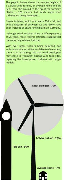 The graphic below shows the relative heights of a 1.5MW wind turbine, an average home