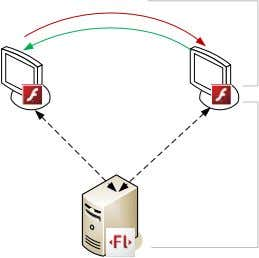 users connect directly, which reduces bandwidth needs What are some example solutions that can be built