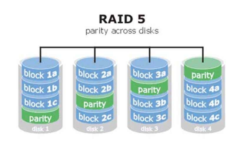 14 5. RAID-10 • Combination of RAID-1 and RAID-0 • Combining disk mirroring and then stripping
