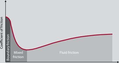 Mixed Fluid friction friction Coe cient of friction Boundary friction