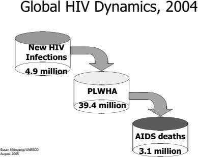 Global HIV Dynamics, 2004 New HIV Infections 4.9 million PLWHA 39.4 million AIDS deaths Susan