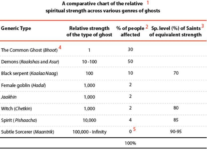 types of ghosts and their relative spiritual strength. Footnotes: 1. These figures in the table are
