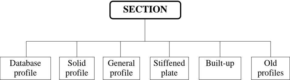 SECTION Database Solid General Stiffened Built-up Old profile profile profile plate profiles