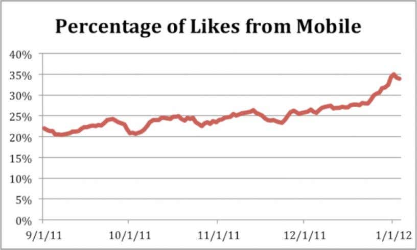 Facebook Mobile 30 % der Likes kommen via Mobile