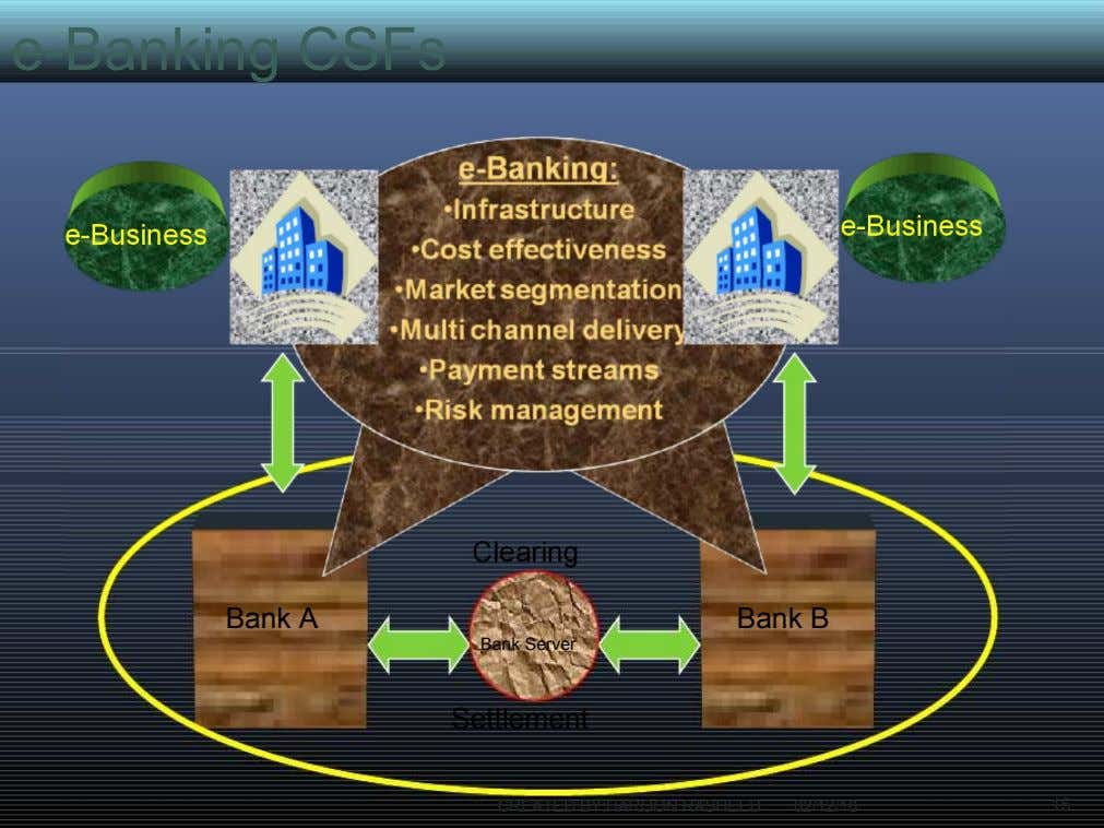 e-Banking CSFs e-Trade e-Banking Clearing Bank A Bank B Bank Server Settlement 42 CREATED BY:HAROON