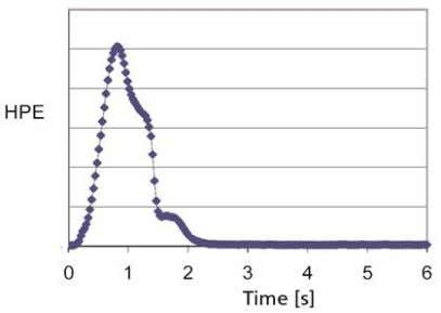 the values for the texture constant K are comparably high. Fig. 1: Force-time-diagram of an elastic-brittle