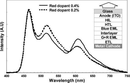 HAN et al. : DUAL-PLATE OLED DISPLAY EMBEDDED WITH WOLED Fig. 4. Electroluminescent spectra of WOLED