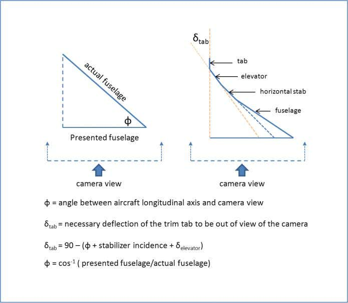 Figure 22. Schematic of trim tab obscuration. The angle, Ф , between the fuselage and