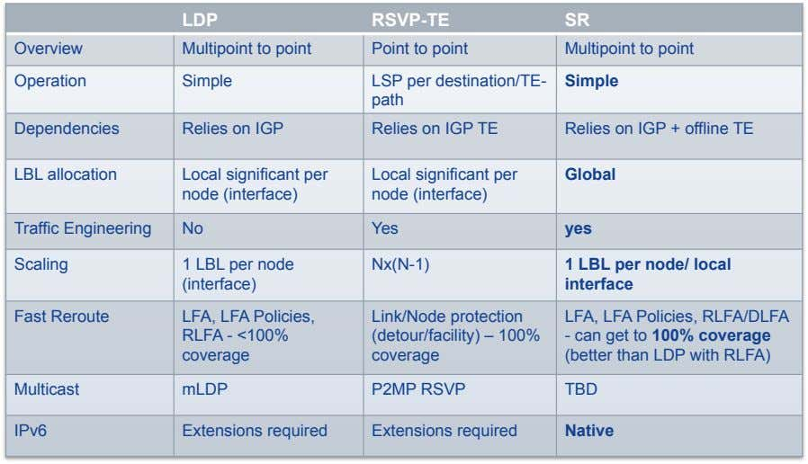 LDP RSVP-TE SR Overview Multipoint to point Point to point Multipoint to point Operation Simple