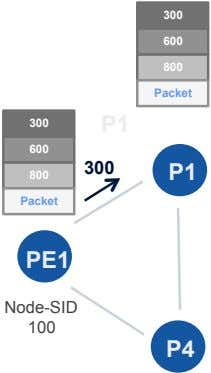 300 600 800 Packet 300 P1 600 300 P1 800 Packet PE1 Node-SID 100 P4