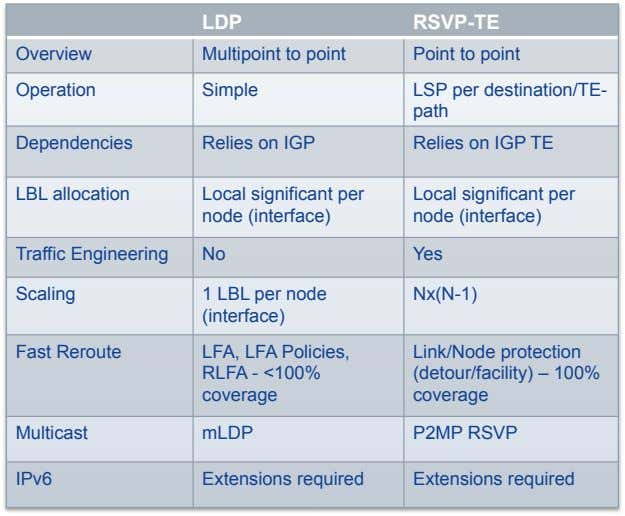 LDP RSVP-TE Overview Multipoint to point Point to point Operation Simple LSP per destination/TE- path