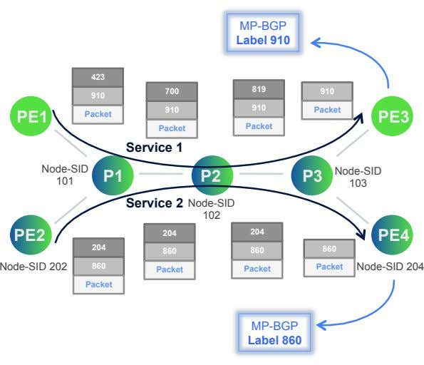 MP-BGP Label 910 423 819 700 910 910 910 910 Packet PE1 Packet PE3 Packet