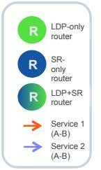 LDP-only R router SR- R R only router LDP+SR R router Service 1 (A-B) Service
