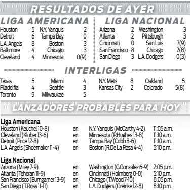 RESULTADOS DE AYER LIGA AMERICANA LIGA NACIONAL Houston 5 N.Y. Yanquis 2 Arizona 2 Washington