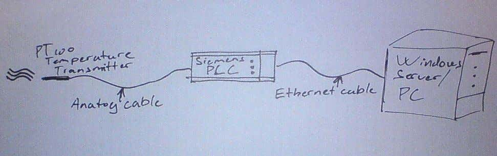 between PC's and PLC's By Rasmus Frederiksen Contents: I NTRO 2 O VERVIEW 2 T HE