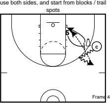 use both sides, and start from blocks / trail spots 5 c Frame 4