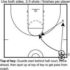 Use both sides, 2-3 shots / finishes per player c Frame 1 2 2 Top