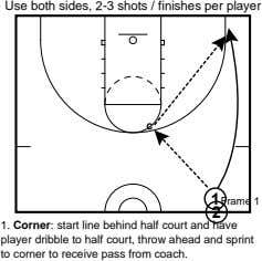 Use both sides, 2-3 shots / finishes per player c 1 Frame 1 2 1.