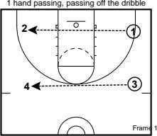 1 hand passing, passing off the dribble 2 1 4 3 Frame 1