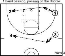 1 hand passing, passing off the dribble 2 1 4 3 Frame 2