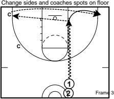 Change sides and coaches spots on floor C C 1 2 Frame 3