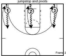 jumpstop and pivots 1 2 3 3 1 2 Frame 2