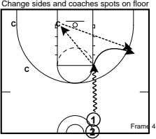 Change sides and coaches spots on floor C C C 1 Frame 4 2