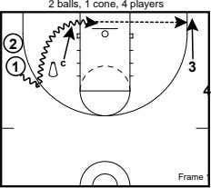 2 balls, 1 cone, 4 players 2 1 c 3 4 Frame 1