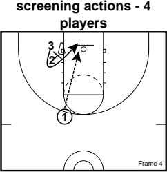screening actions - 4 players 3 2 1 Frame 4