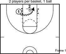 2 players per basket, 1 ball 2 1 Frame 1