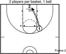 2 players per basket, 1 ball 2 1 Frame 2