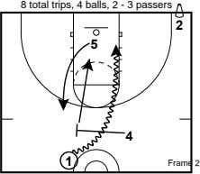8 total trips, 4 balls, 2 - 3 passers 2 5 4 1 Frame 2