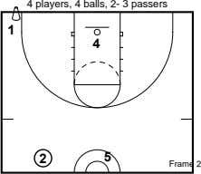 4 players, 4 balls, 2- 3 passers 1 4 2 5 Frame 2