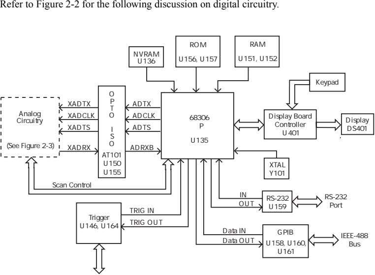 Refer to Figure 2-2 for the following discussion on digital circuitry. ROM RAM NVRAM U156,