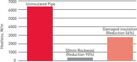 7000 Uninsulated Pipe 6000 5000 4000 Damaged insulation (Reduction 56%) 3000 2000 50mm Rockwool 1000