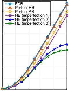 FDB Perfect HB Perfect HB HB (imperfection (imperfection AB 1) 2) HB (imperfection 3)