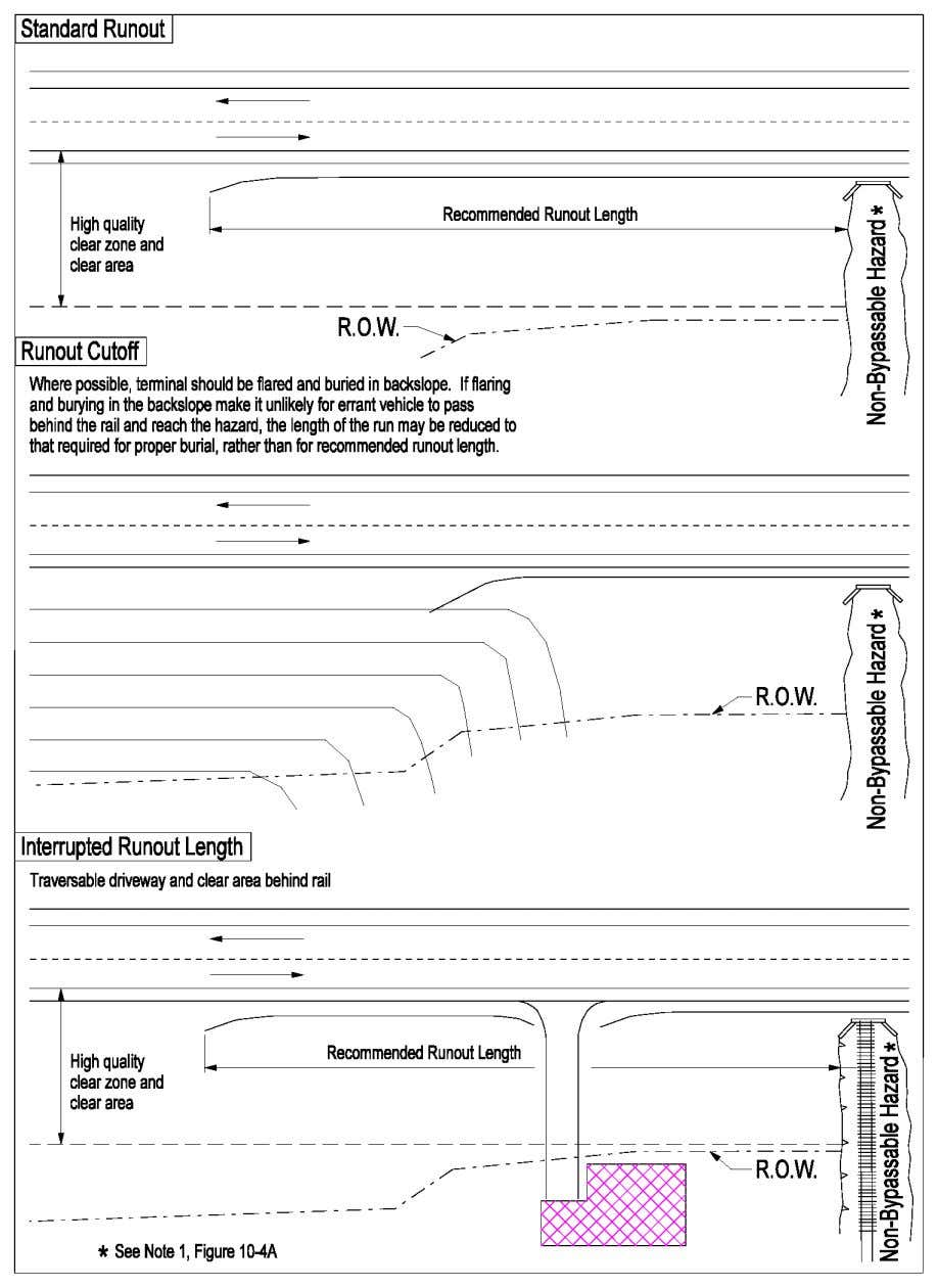 ROADSIDE DESIGN 10-27 Figure 10-4c Runout Length Alternatives 6/28/2010 §10.2.2.2
