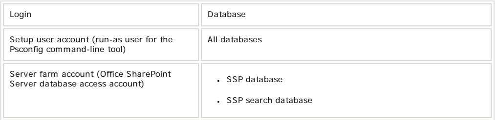 Login Database Setup user account (run-as user for the Psconfig command-line tool) All databases Server