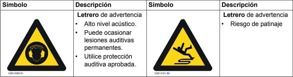 Símbolo Descripción Símbolo Descripción Letrero de advertencia Letrero de advertencia • Alto nivel acústico.