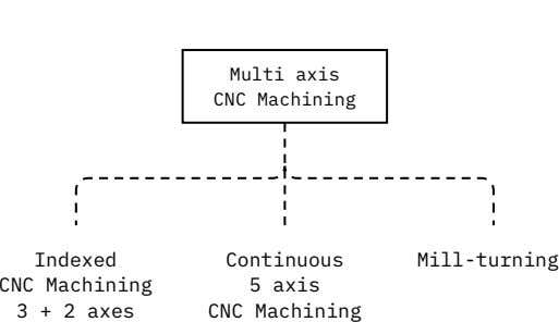 Multi axis CNC Machining Indexed CNC Machining 3 + 2 axes Continuous Mill-turning 5 axis CNC
