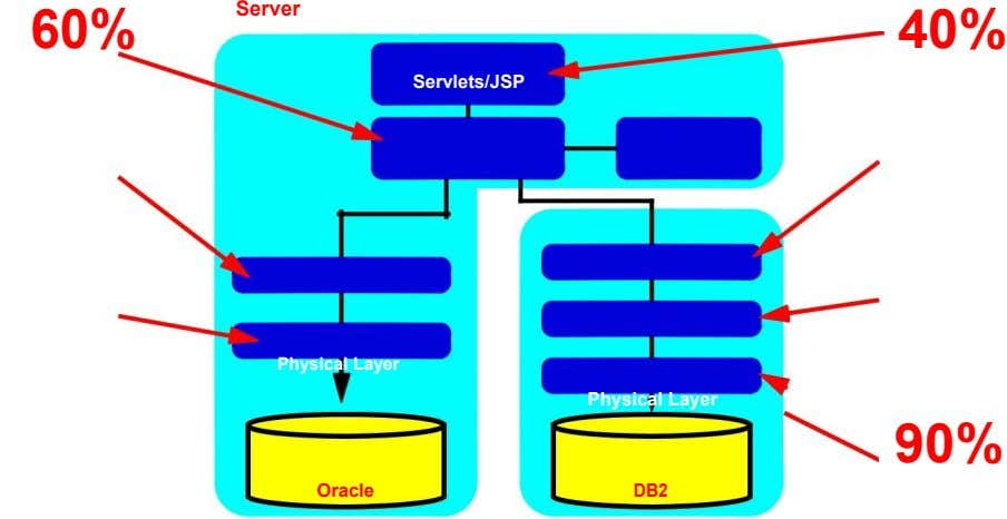 60% Server Front End Layer Servlets/JSP 40% Physical Layer Physical Layer 90% Oracle DB2