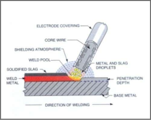 slag should be removed by chipping or with a wire brush. Gas metal arc welding (GMAW):