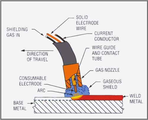 and the shielding gases used depending on the welding position and the type of joint. ©