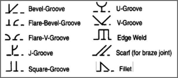 complete set of symbols is given in a standard published by the American Welding Society. ©