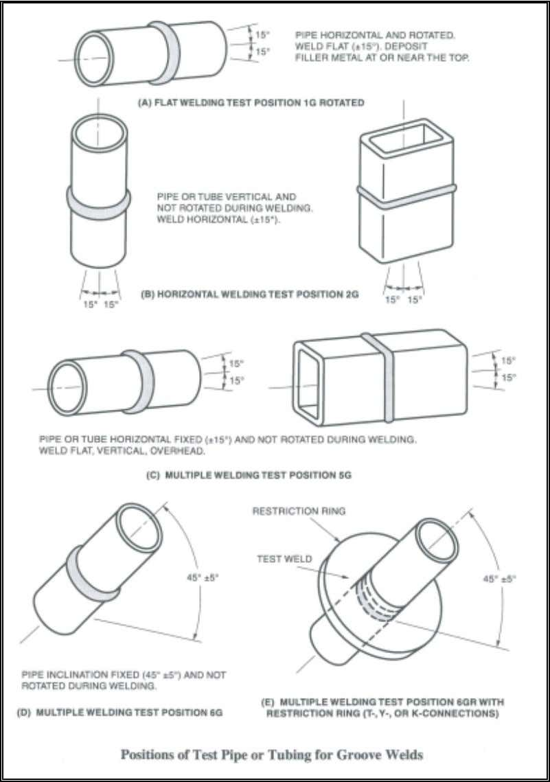 www.PDHcenter.com PDH Course S150 www.PDHonline.org Actual welding parameters used to produce an acceptable test joint and